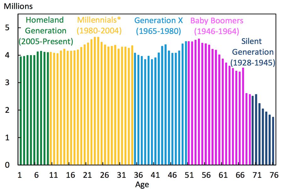 Gen-Y-Population
