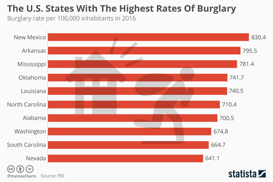 states with the highest rates of burglary