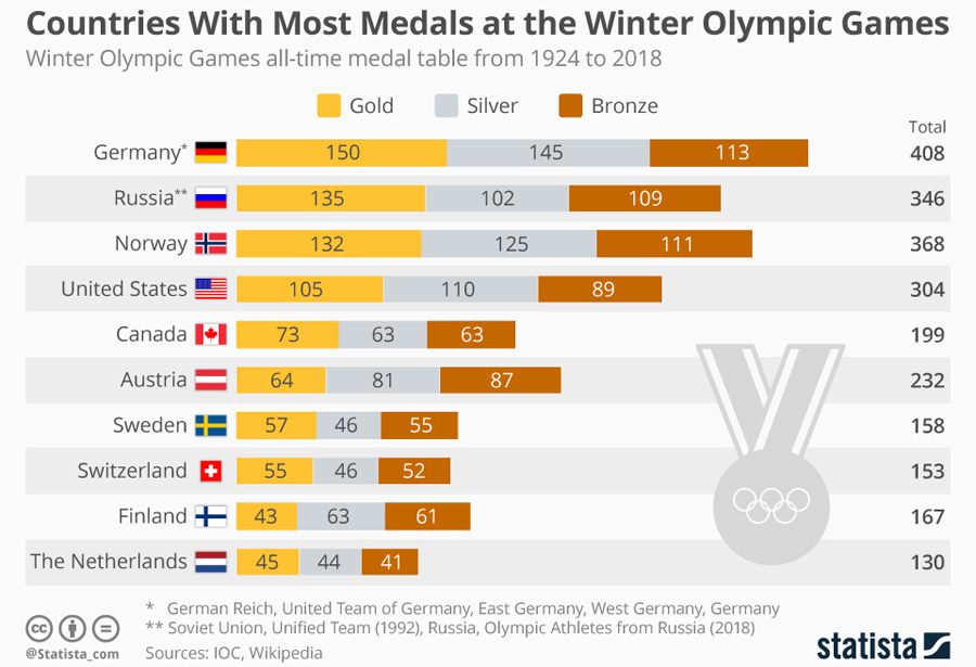 Olympic winter games all time medal table countries