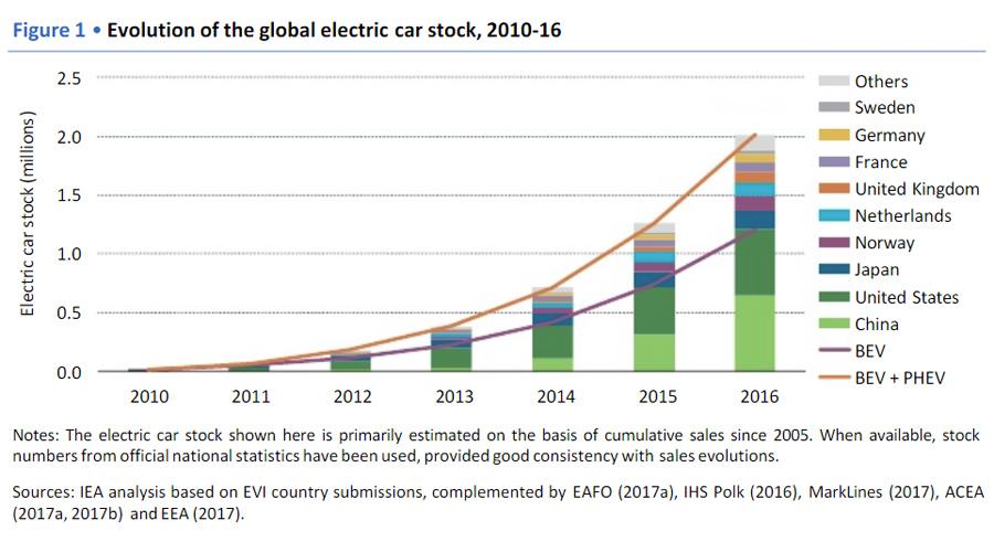 EV-Car-Stock