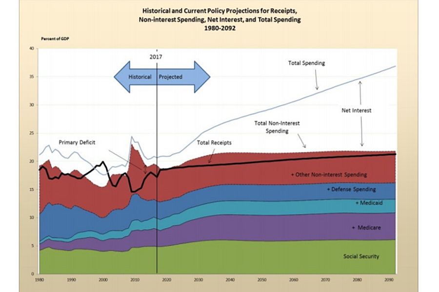 USA-Historical-Spending