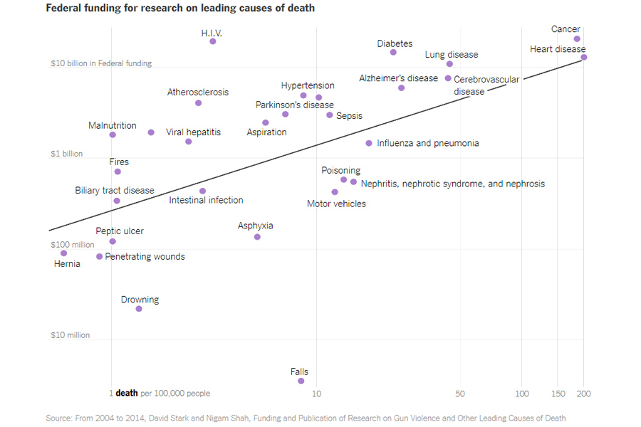 Death-Causes-Research