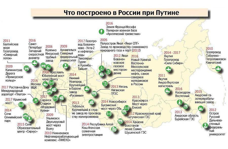 Building-Putin