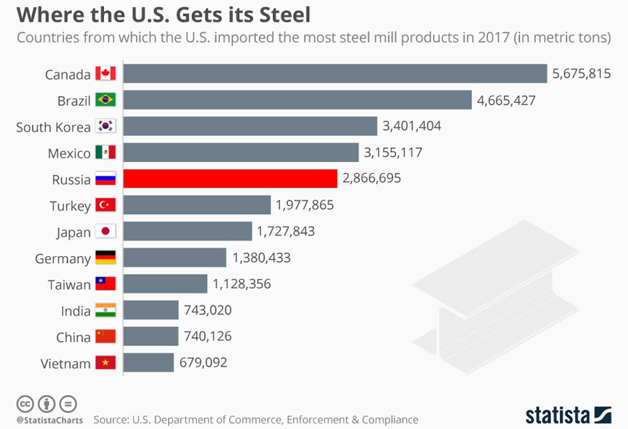 US-Steel-Import