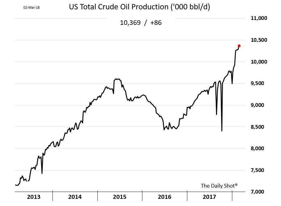US-Total-Oil
