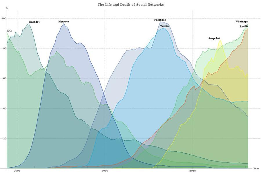 Social-Net-Life