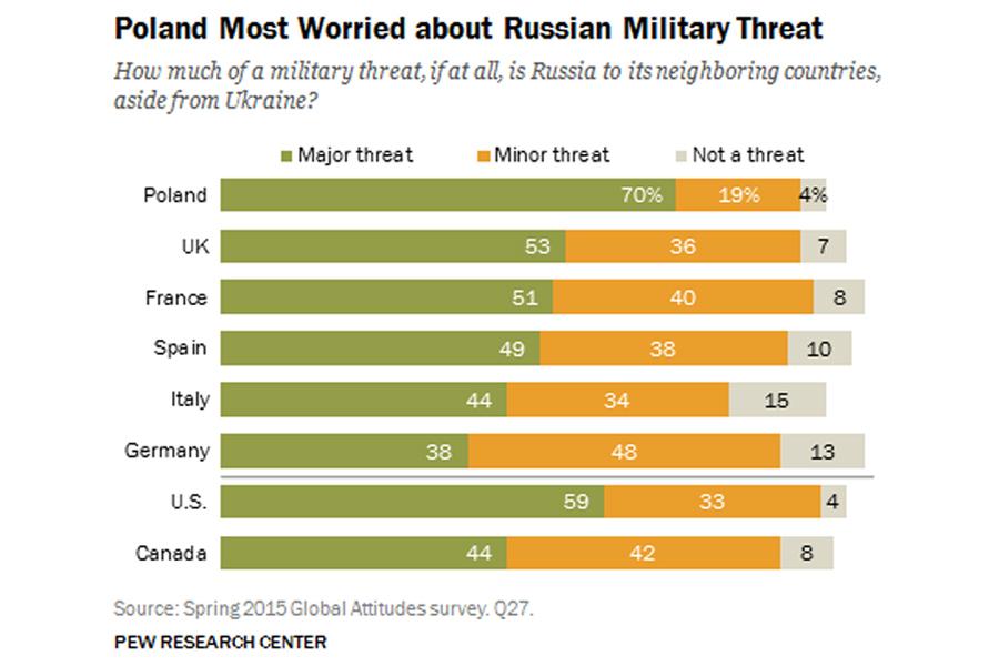 Russia-Ukraine-Threat