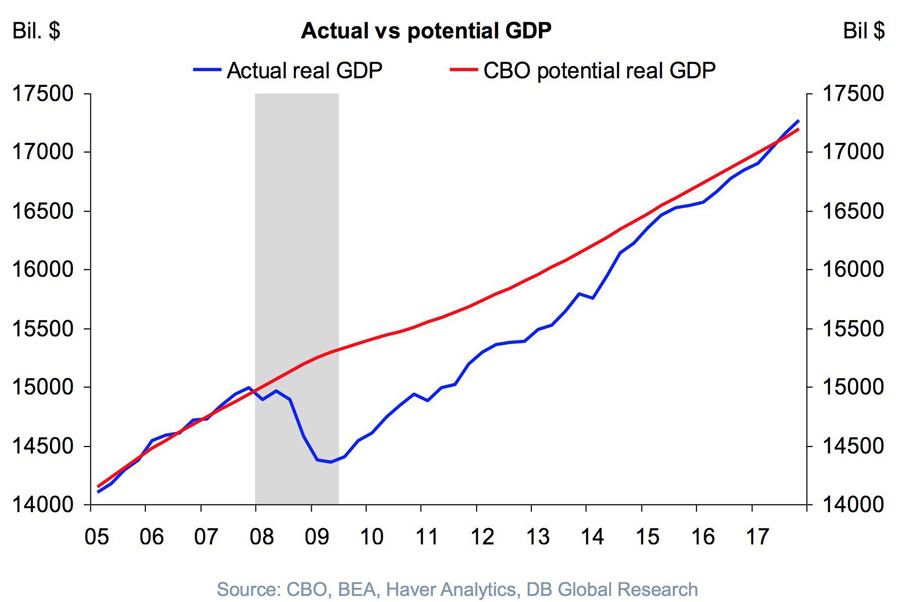 US-GDP-Growth