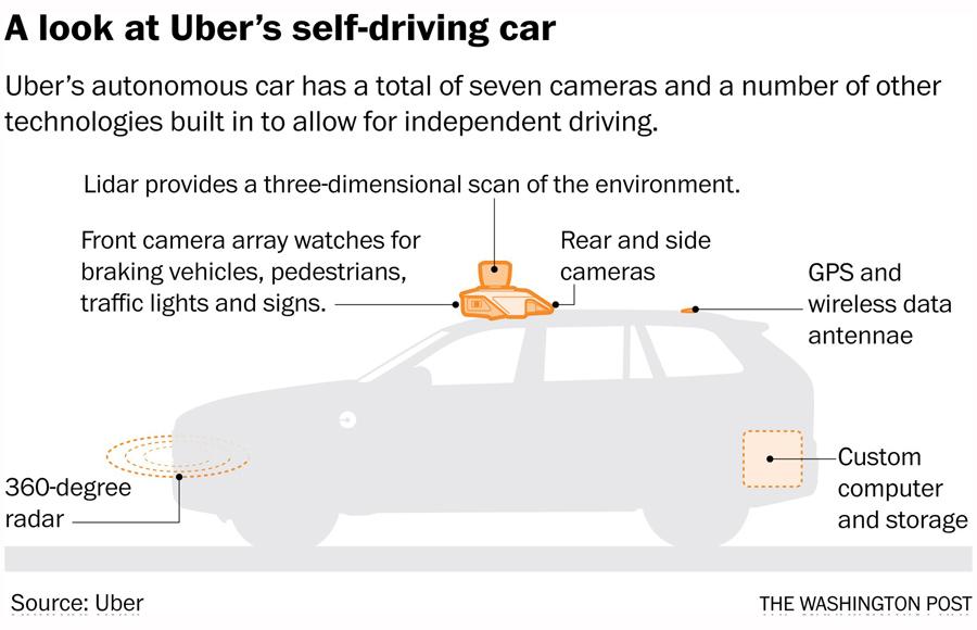 Uber-Self-drive