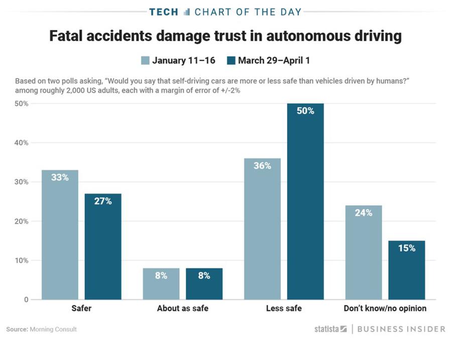 Fatal-Self-Drive