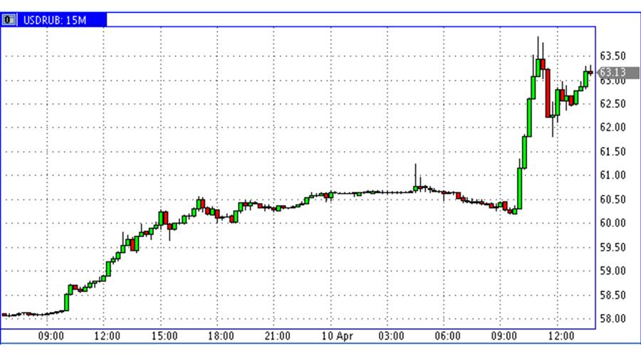 USD-RUR-10.04.18