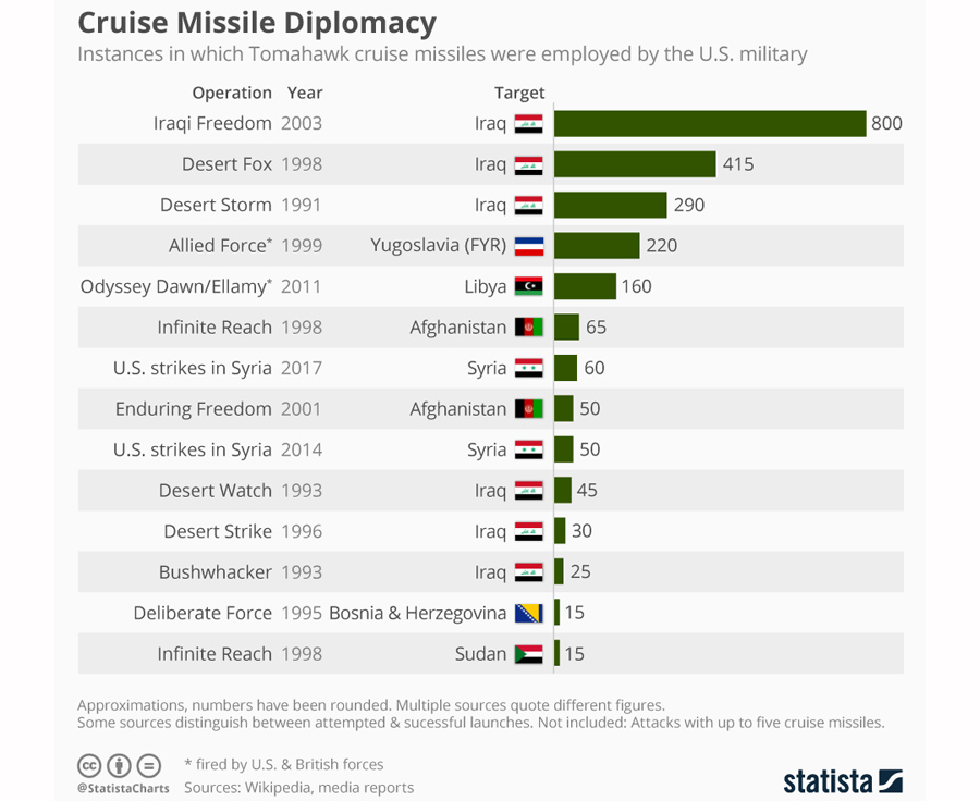 cruise missile diplomacy
