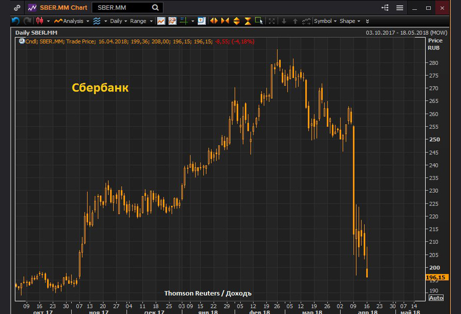 Sber-Stocks