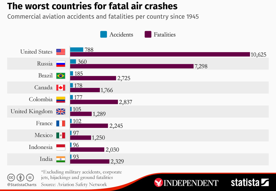 worst_countries_for_fatal_air_crashes