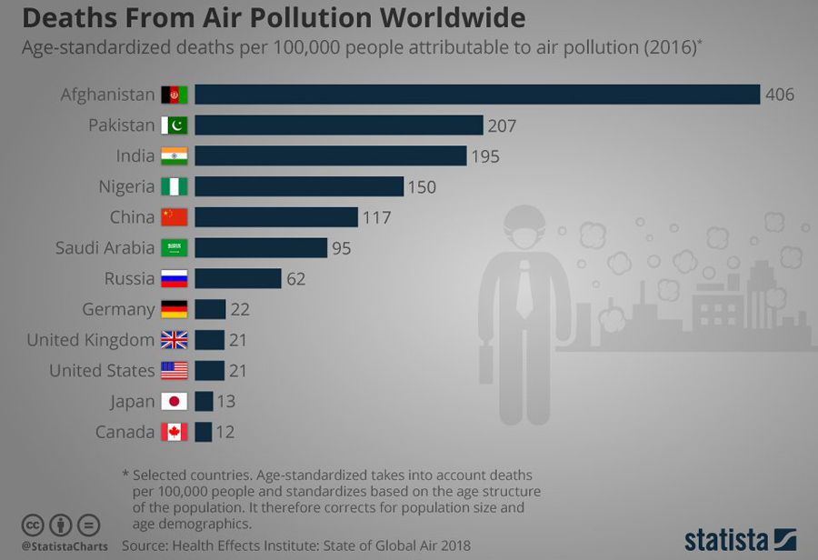 Air-Pollution-Deads