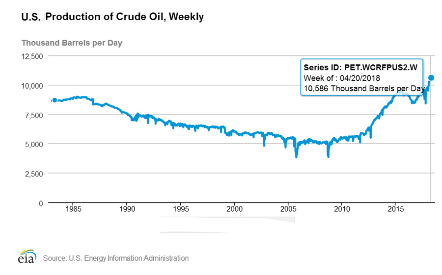 US-Crude-Oil-Prod