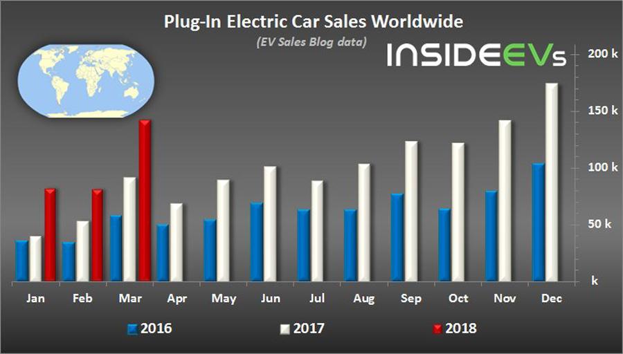 EV-Car-Sales