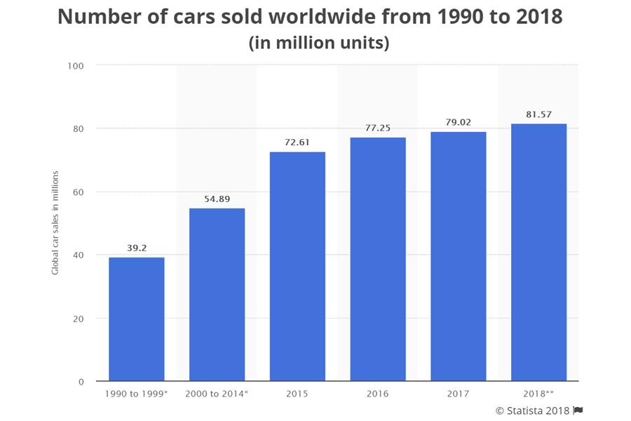 World-Car-Sales