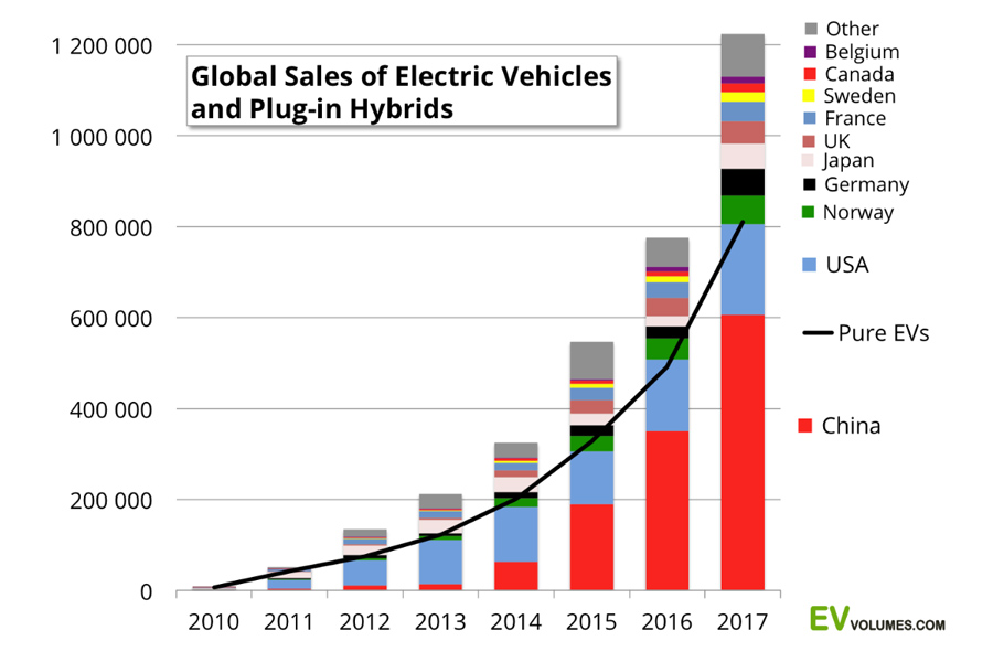 World-EV-Sales