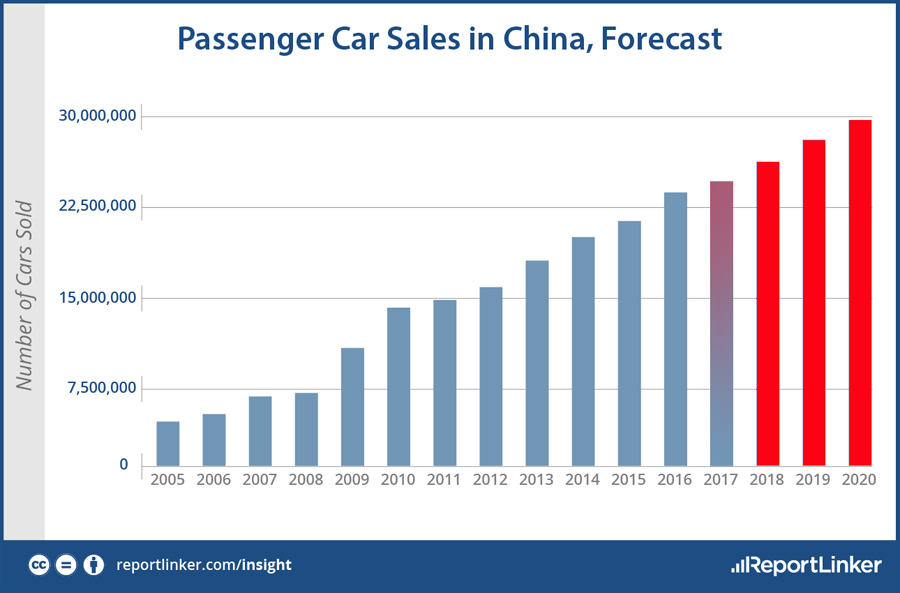 China-Car-Sales