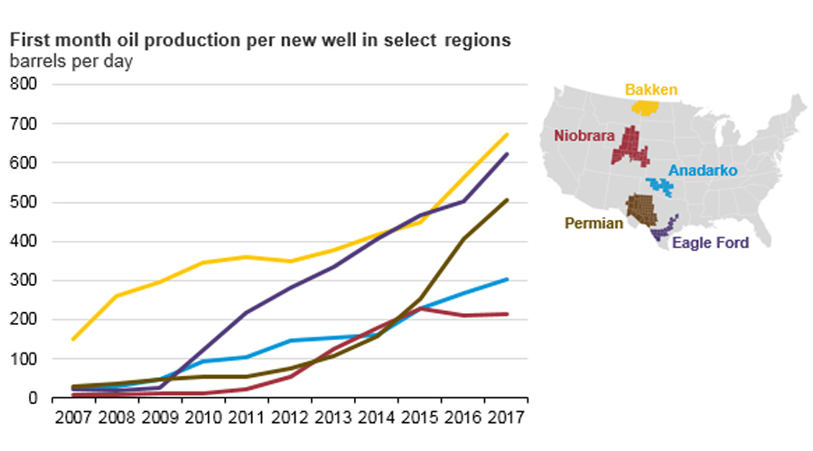 tight oil production increase
