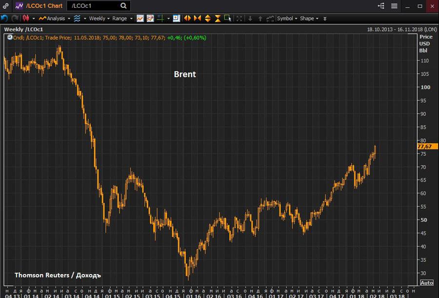 О рубле, ушедшем в полный отрыв Brent-05-2018