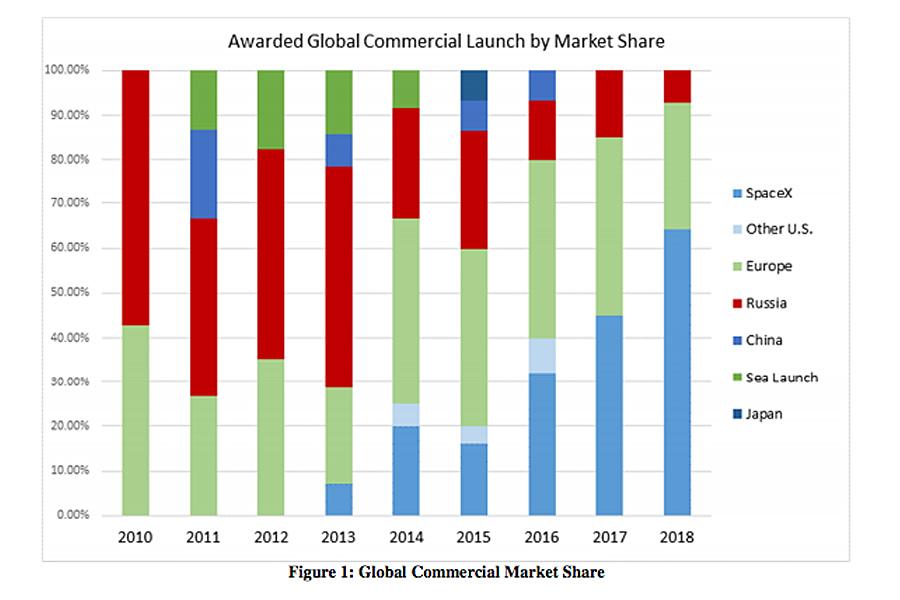 О превосходстве российской космонавтики над американской в двух цифрах 2017-Stats-Space-Market