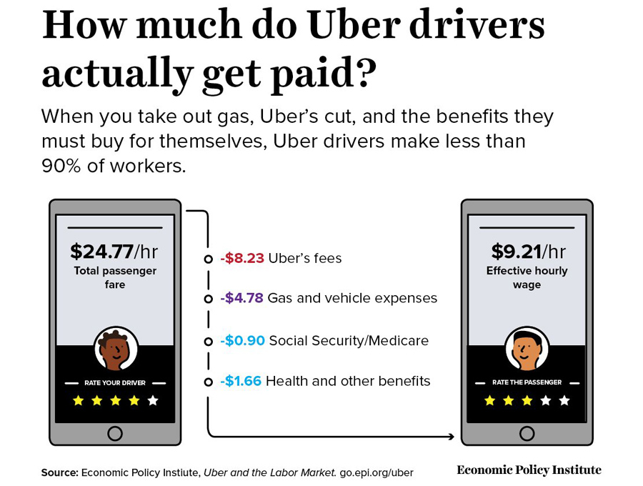 Uber-Fees