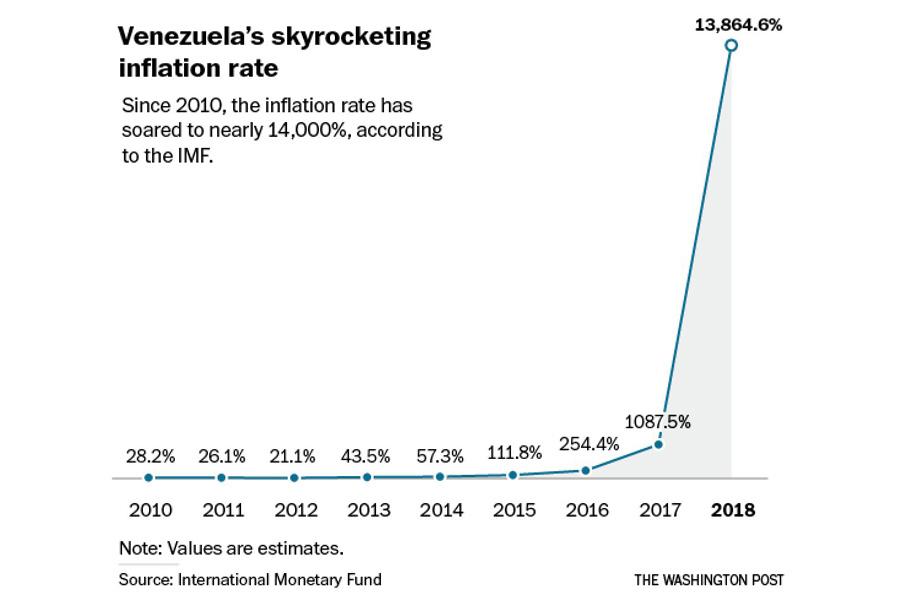 Venesuela-Inflation