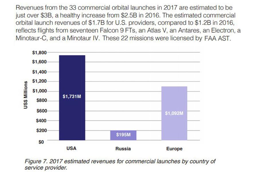 Space-Launch-Revenue