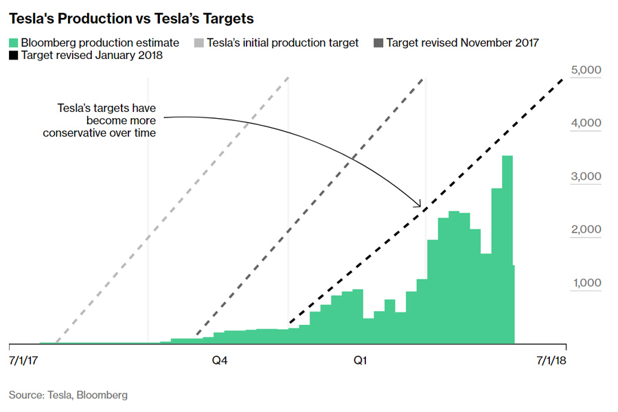 Tesla-3-Production-vs-Targets