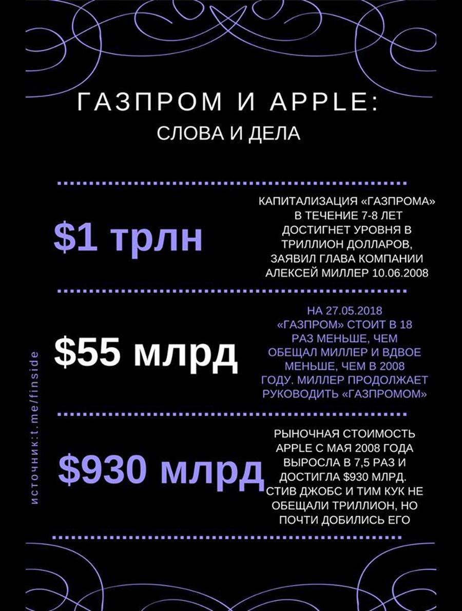 Gazprom 1 trln