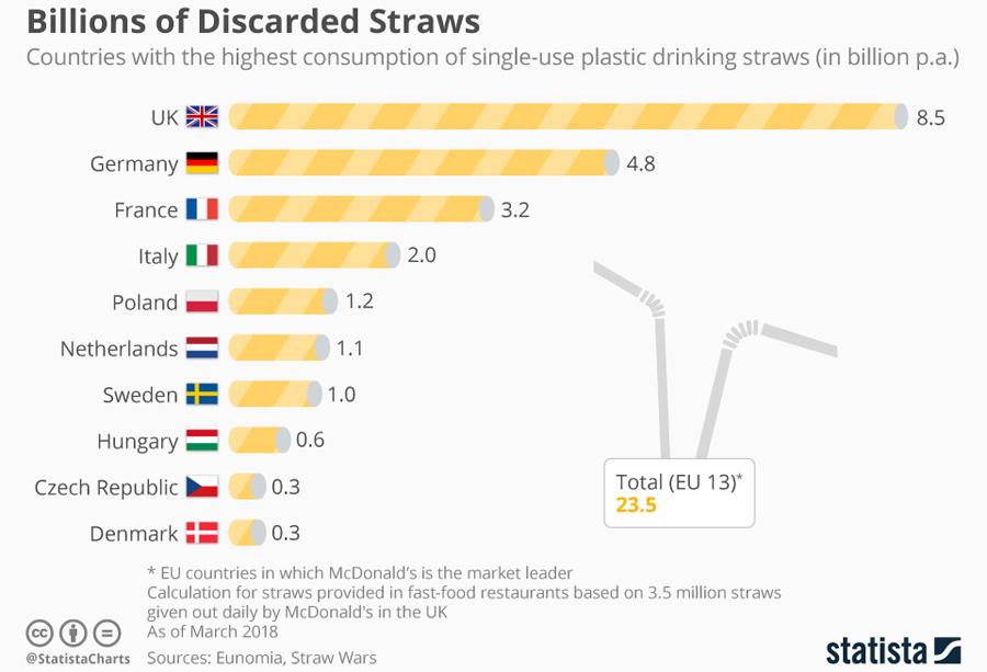 eu consumption of_single_use_plastic_drinking_straws
