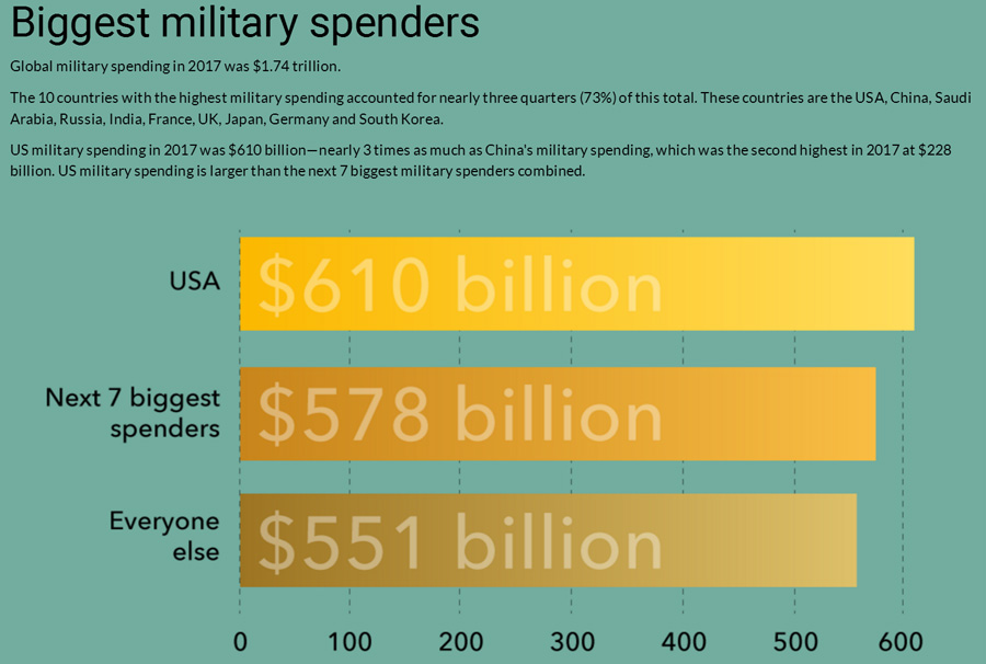Biggest military spenders