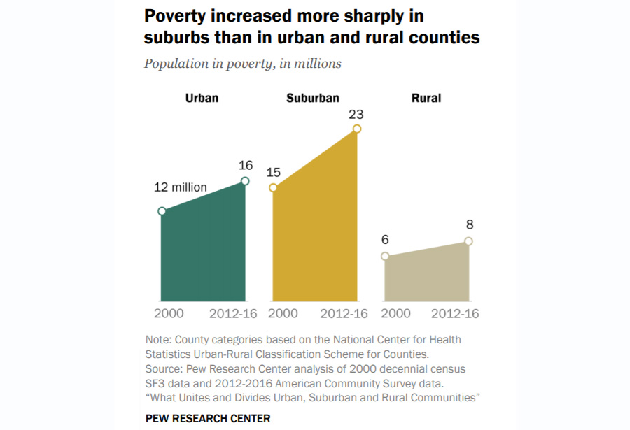 Poverty Rise