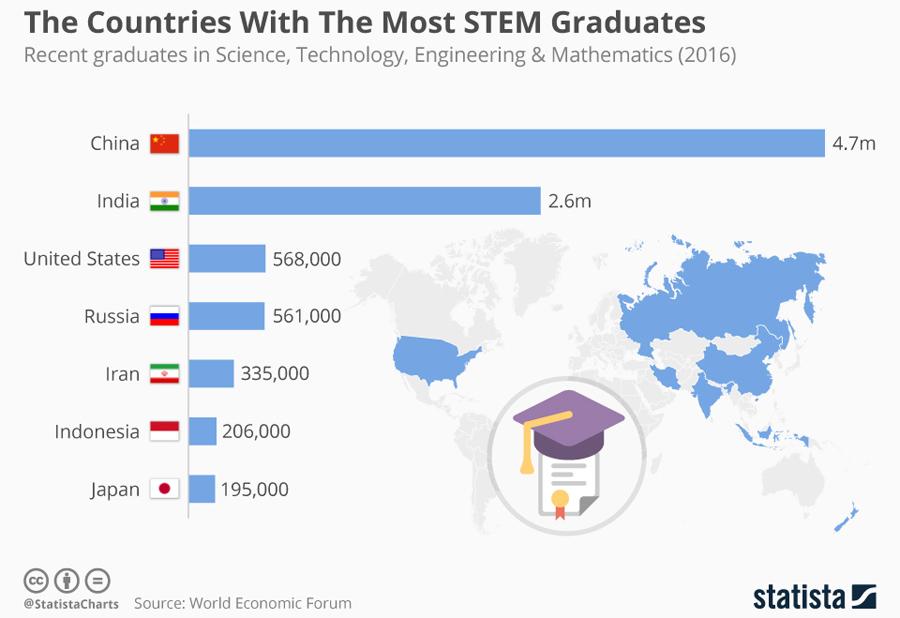 most_stem_graduates