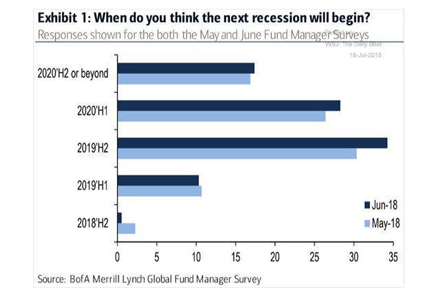 Next-Recession-US