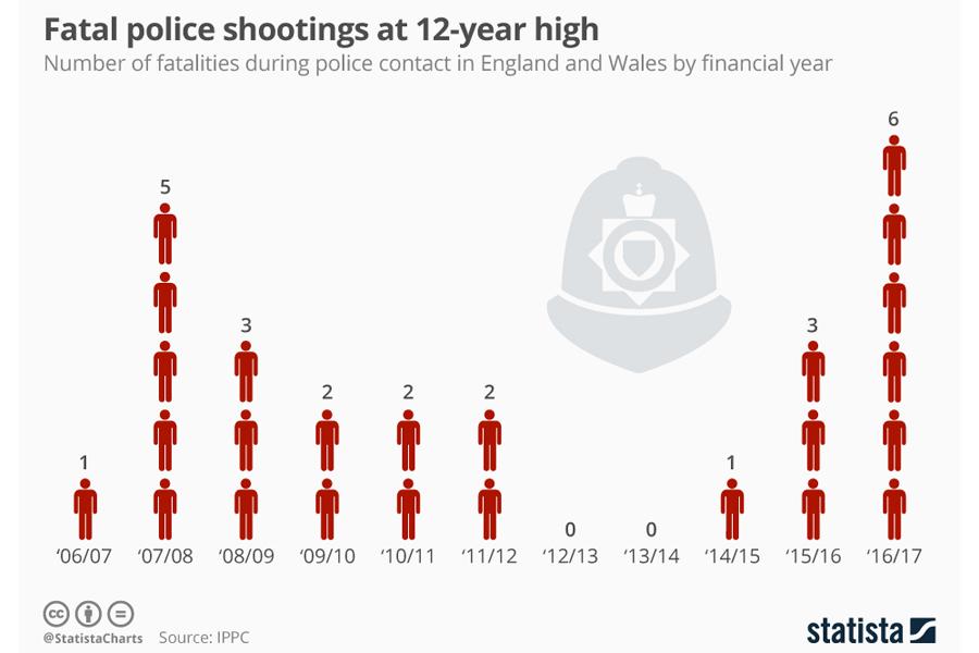 Fatal_police_shootings_UK