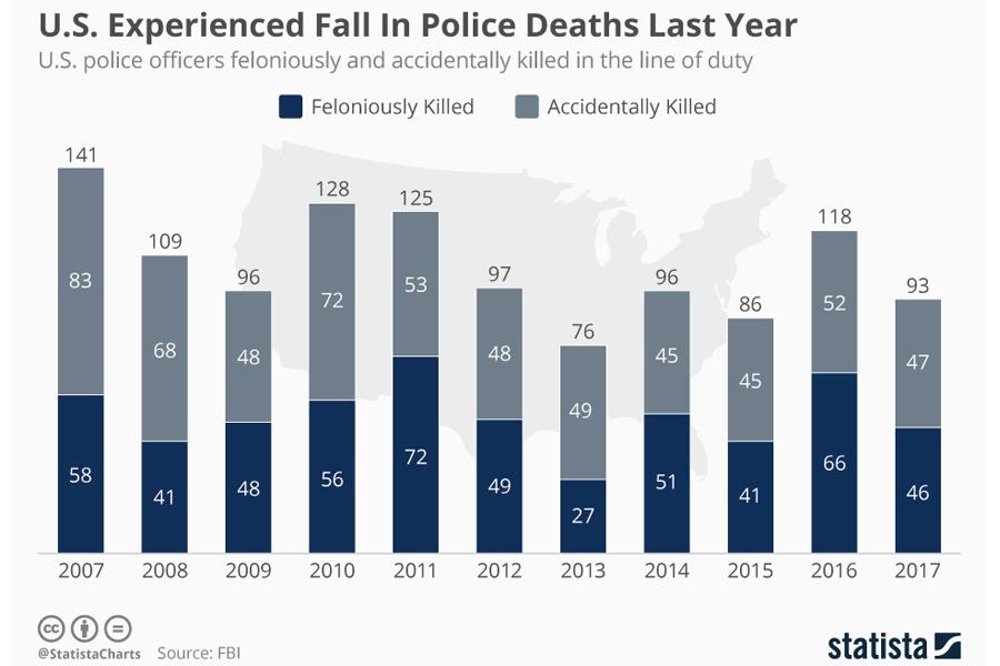 us_police_deaths_last_year