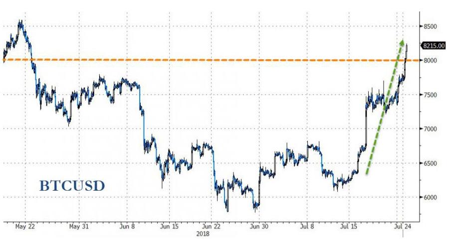 2018-07-24_BTC-USD