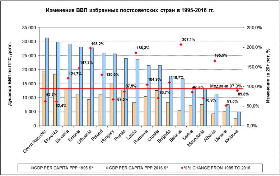 GDP-1995-2016
