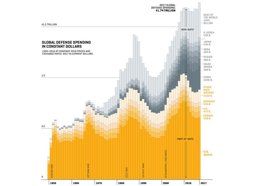 Global-military-spending