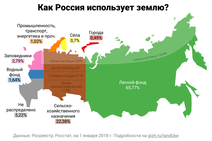 land Use Russia