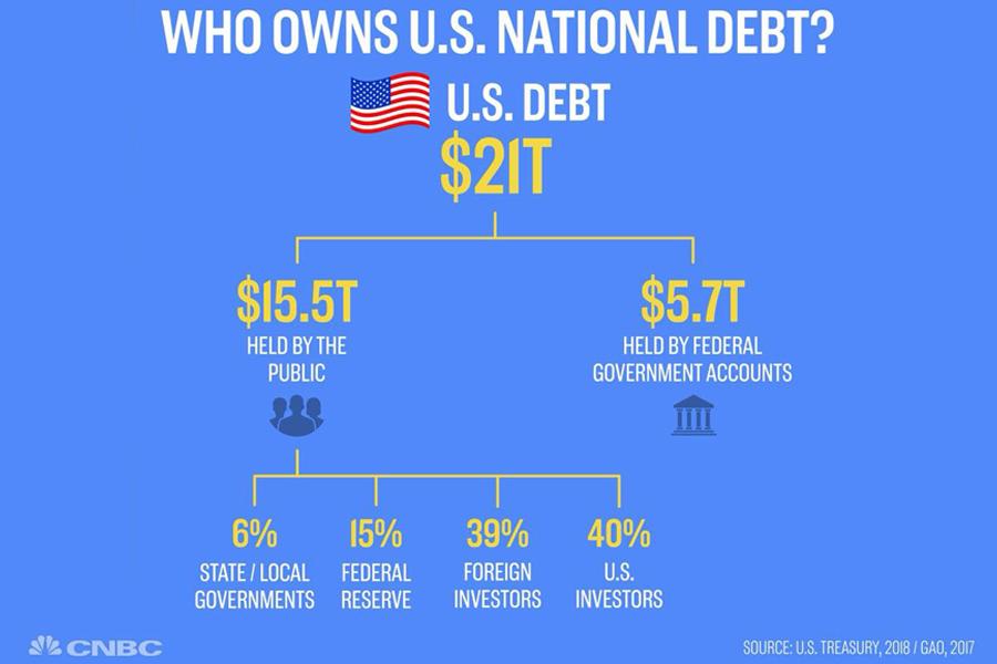 US-Debt-2018