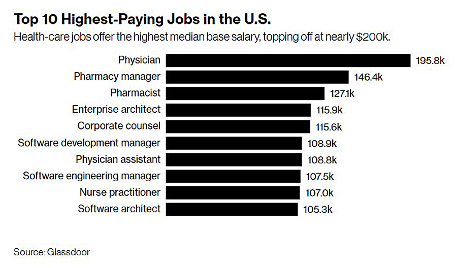 10-highest-paying-jobs