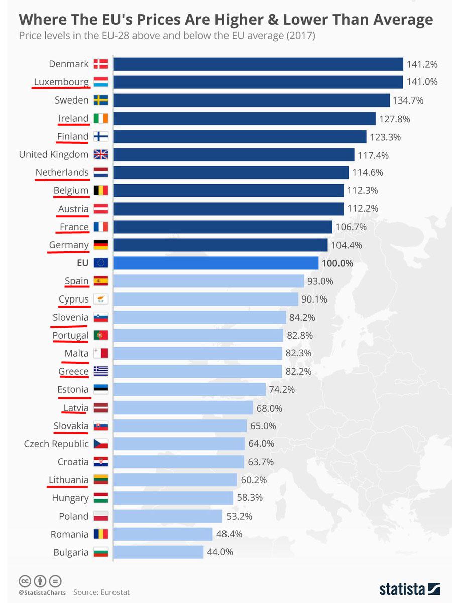 Eur-Price-EZ