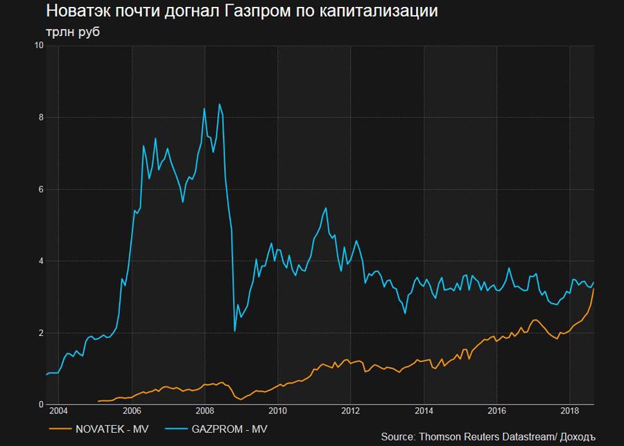 О позоре «национального достояния» России Novatec