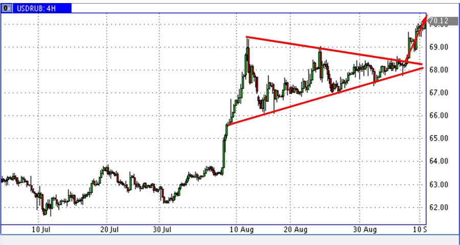 Triangle-USD-RUR-2018