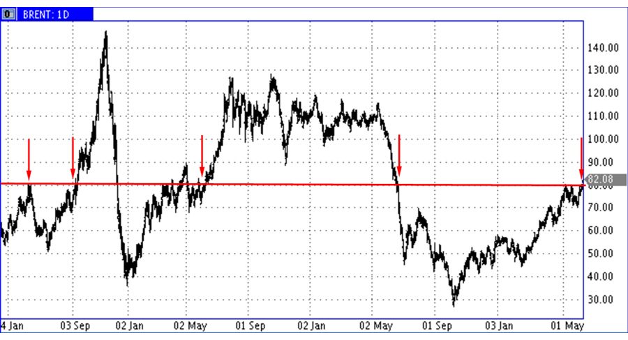 Brent-80-Up