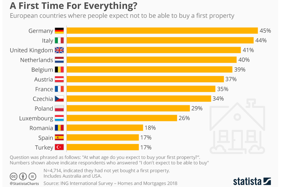 property for first time buyers in_europe